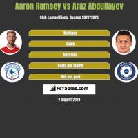 Aaron Ramsey vs Araz Abdullayev h2h player stats
