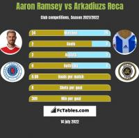Aaron Ramsey vs Arkadiuzs Reca h2h player stats