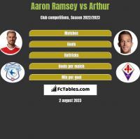 Aaron Ramsey vs Arthur h2h player stats