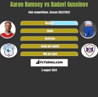 Aaron Ramsey vs Badavi Guseinov h2h player stats