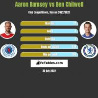 Aaron Ramsey vs Ben Chilwell h2h player stats