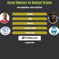Aaron Ramsey vs Boukari Drame h2h player stats