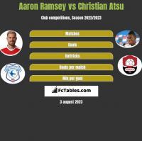 Aaron Ramsey vs Christian Atsu h2h player stats