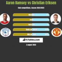 Aaron Ramsey vs Christian Eriksen h2h player stats