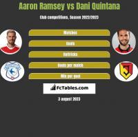Aaron Ramsey vs Dani Quintana h2h player stats