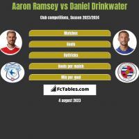 Aaron Ramsey vs Daniel Drinkwater h2h player stats