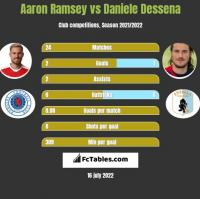 Aaron Ramsey vs Daniele Dessena h2h player stats