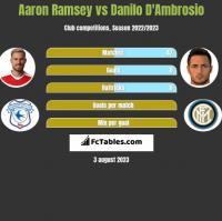 Aaron Ramsey vs Danilo D'Ambrosio h2h player stats