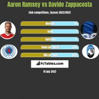 Aaron Ramsey vs Davide Zappacosta h2h player stats