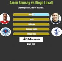 Aaron Ramsey vs Diego Laxalt h2h player stats