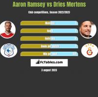 Aaron Ramsey vs Dries Mertens h2h player stats