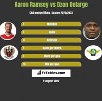 Aaron Ramsey vs Dzon Delarge h2h player stats