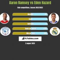 Aaron Ramsey vs Eden Hazard h2h player stats