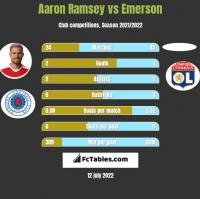 Aaron Ramsey vs Emerson h2h player stats