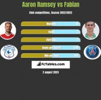 Aaron Ramsey vs Fabian h2h player stats