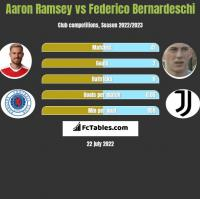 Aaron Ramsey vs Federico Bernardeschi h2h player stats