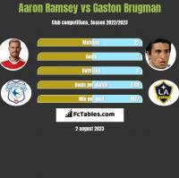 Aaron Ramsey vs Gaston Brugman h2h player stats