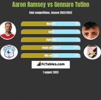 Aaron Ramsey vs Gennaro Tutino h2h player stats