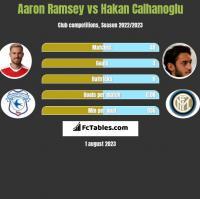 Aaron Ramsey vs Hakan Calhanoglu h2h player stats