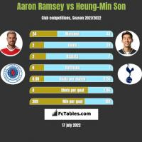 Aaron Ramsey vs Heung-Min Son h2h player stats