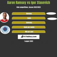 Aaron Ramsey vs Igor Stasevich h2h player stats