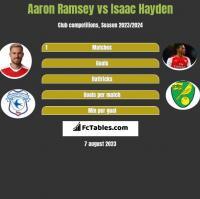 Aaron Ramsey vs Isaac Hayden h2h player stats