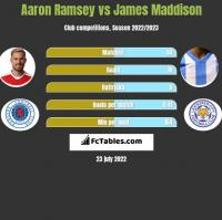Aaron Ramsey vs James Maddison h2h player stats