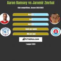 Aaron Ramsey vs Jaromir Zmrhal h2h player stats