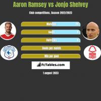 Aaron Ramsey vs Jonjo Shelvey h2h player stats