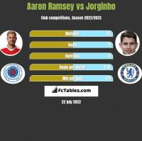 Aaron Ramsey vs Jorginho h2h player stats