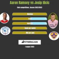 Aaron Ramsey vs Josip Ilicic h2h player stats