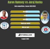 Aaron Ramsey vs Juraj Kucka h2h player stats