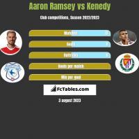 Aaron Ramsey vs Kenedy h2h player stats