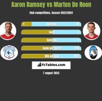 Aaron Ramsey vs Marten De Roon h2h player stats