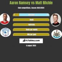 Aaron Ramsey vs Matt Ritchie h2h player stats
