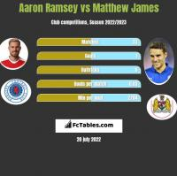 Aaron Ramsey vs Matthew James h2h player stats