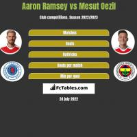 Aaron Ramsey vs Mesut Oezil h2h player stats