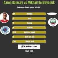 Aaron Ramsey vs Mikhail Gordeychuk h2h player stats