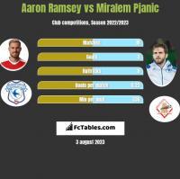 Aaron Ramsey vs Miralem Pjanic h2h player stats