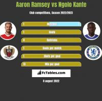 Aaron Ramsey vs Ngolo Kante h2h player stats