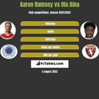 Aaron Ramsey vs Ola Aina h2h player stats