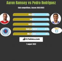 Aaron Ramsey vs Pedro Rodriguez h2h player stats