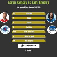 Aaron Ramsey vs Sami Khedira h2h player stats