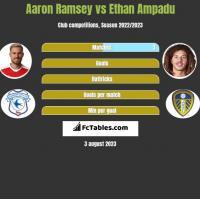 Aaron Ramsey vs Ethan Ampadu h2h player stats