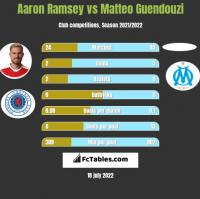 Aaron Ramsey vs Matteo Guendouzi h2h player stats