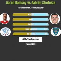 Aaron Ramsey vs Gabriel Strefezza h2h player stats