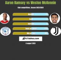 Aaron Ramsey vs Weston McKennie h2h player stats