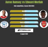 Aaron Ramsey vs Edward Nketiah h2h player stats