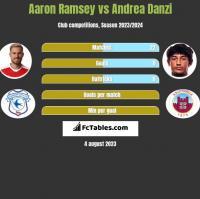 Aaron Ramsey vs Andrea Danzi h2h player stats