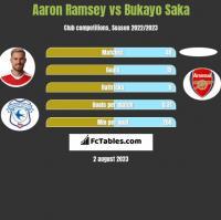 Aaron Ramsey vs Bukayo Saka h2h player stats